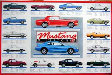 Ford Mustang Typentafel - Milestones